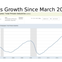 Jobs Growth Since March 2010 - Chart